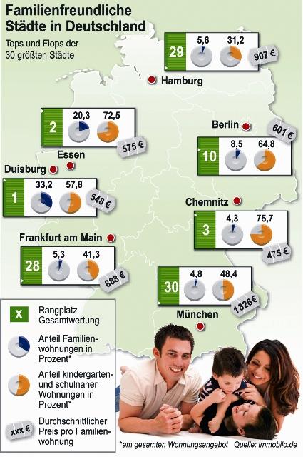 Immobilo Studie zur Familienfreundlichkeit in Großstädten